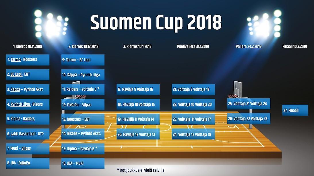suomen_cup_2018_joukkueet.1094x0p50x25.jpg